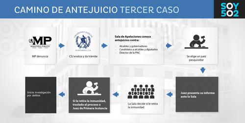 Estos son los pasos a seguir en el trámite de antejuicio al alcalde de Santa Catarina Pinula, Víctor Alvarizaes.
