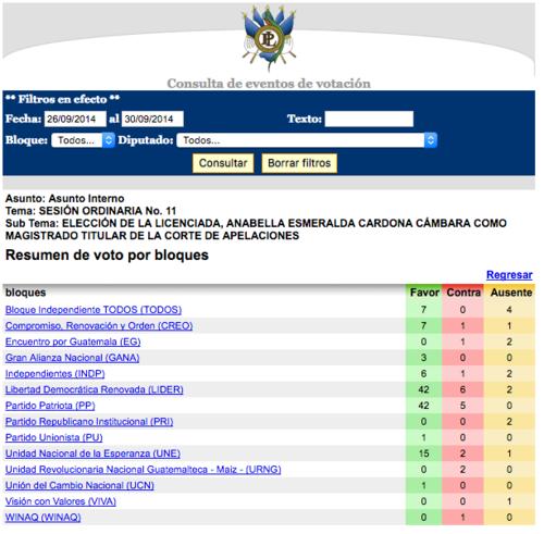 Registro de la votación efectuada en el Congreso en 2014.