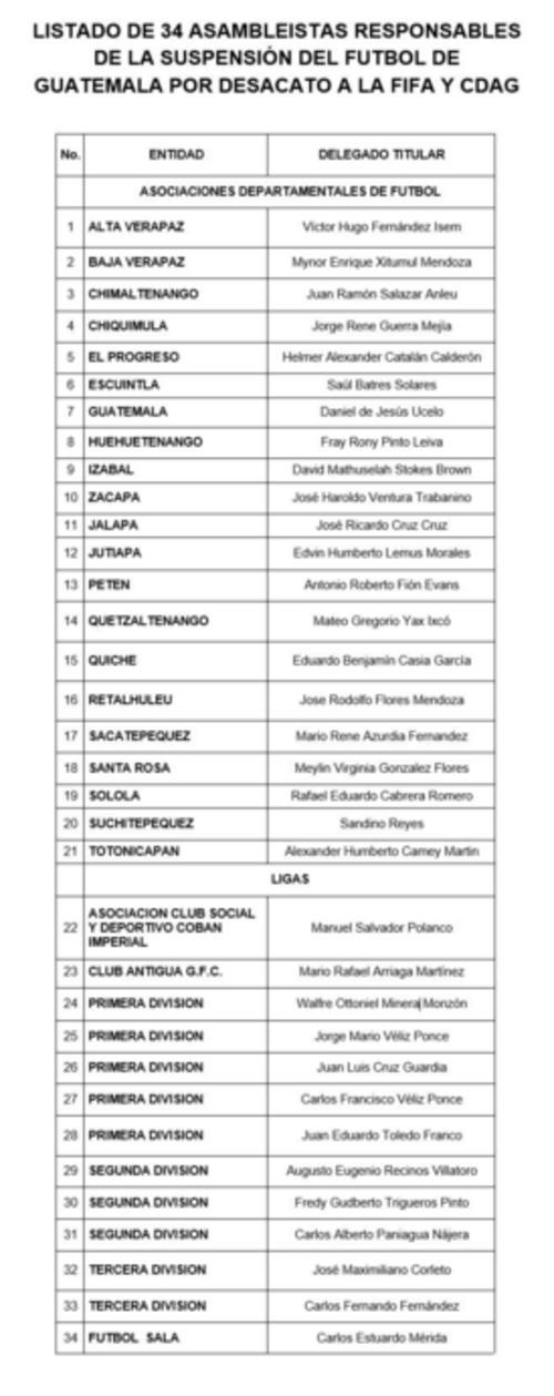 Cobán Imperial votó en contra de lo que ordenó la FIFA, lo que provocó la suspensión a Guatemala. (Foto: Archivo/Soy502)