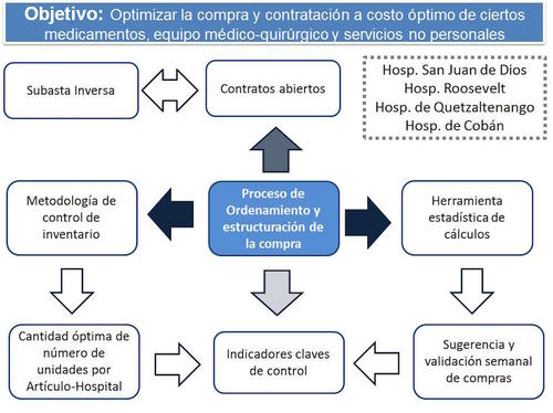 Este grafico describe los ejes del proyecto de Eficacia y Transparencia en el Control de Inventarios y Compras de Medicamentos en Hospitales. (Foto: Minfin)