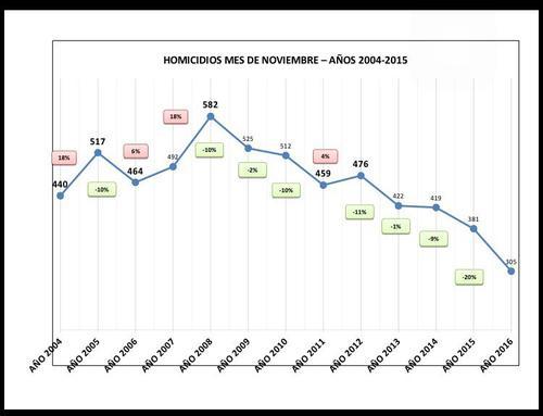 Esta gráfica compara todos los meses noviembre de los últimos 15 años. (Gráfica: PNC)