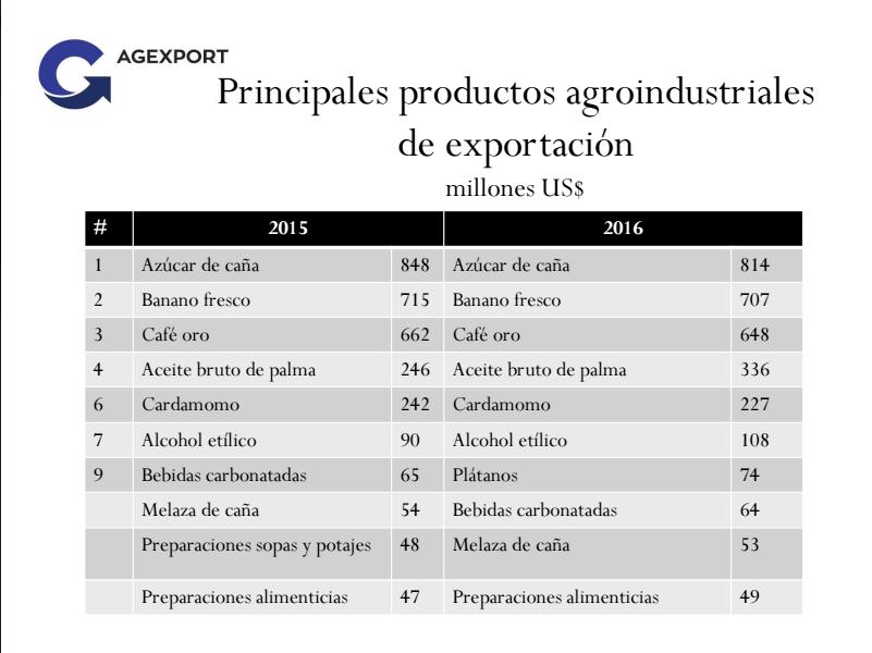 Principales productos agroindustriales exportados en 2015 y 2016. (Imagen: Agexport)