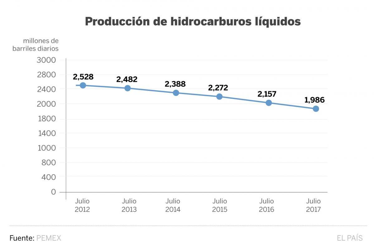 Así ha sido la tendencia de producción de crudo durante julio de los últimos 5 años. (Imagen. El País)