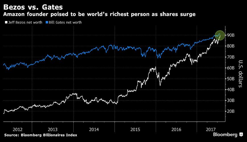 Bezos supera en 200 millones de dólares la fortuna de Gates. (Imagen: Bloomberg)