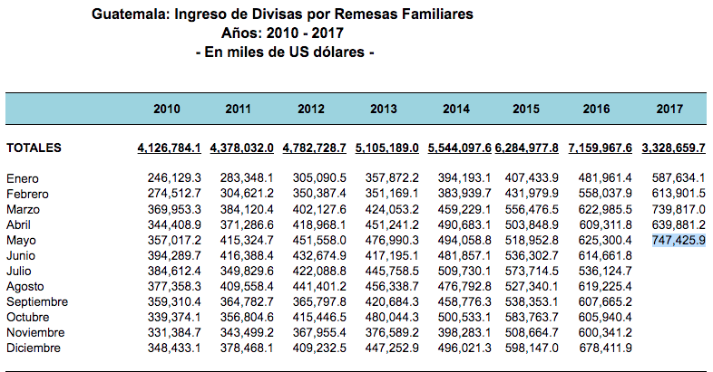 Evolución de las remesas familiares ingresadas a la economía nacional. (Imagen. Banguat)