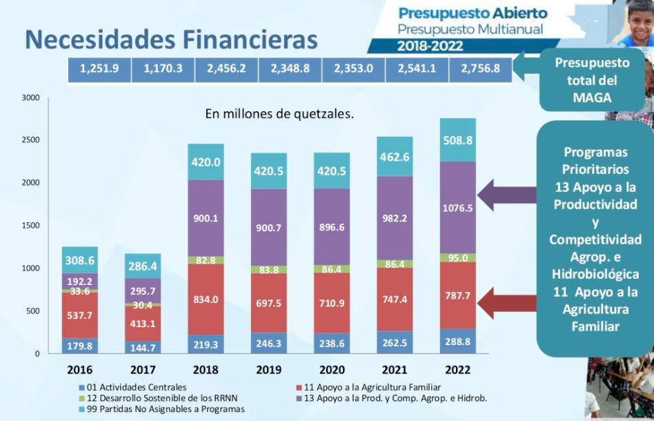 Proyecto de Presupuesto Multianual. (imagen. Ministerio de Finanzas)