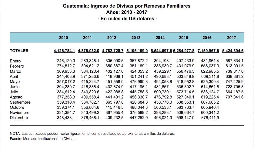 En 6.6% se incrementó el ingreso de remesas en agosto respecto a julio de este año. (imagen. Banguat)