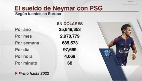 El Santos pide su parte por traspaso de Neymar al PSG, pero el Barcelona no está obligado a pagar