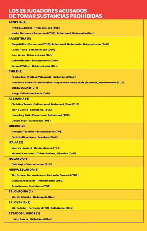 25 jugadores consumieron sustancias prohibidas durante el Mundial Sudáfrica 2010 foto