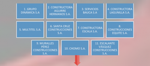De las 11 empresas vinculadas a los Medrano, seis fueron creadas en un período de 15 días.