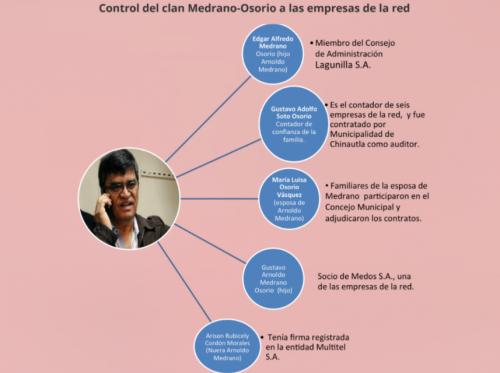 Vínculos de los familiares de Medrano con las empresas beneficiadas.