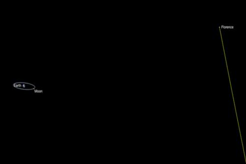 Florence pasará a una distancia equivalente a 18 veces la que hay entre la Luna y la Tierra. (Foto: NASA).