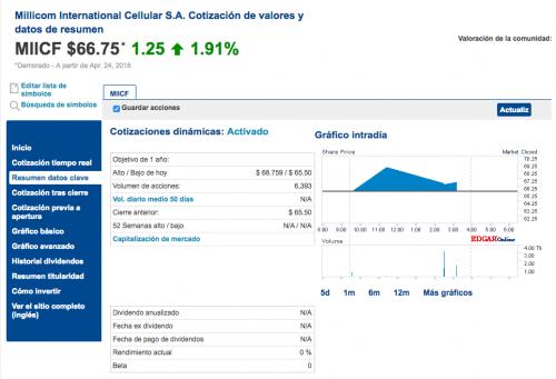 Información de la empresa al cierre del mercado de valores. (Foto: Nasdaq)