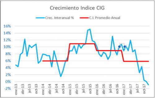 Así ha evolucionado el índice promedio anual de crecimiento en la industria del país. (Imagen: CIG)
