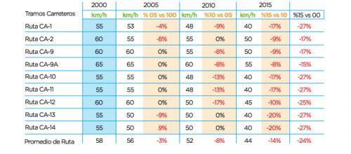 Evolución de la velocidad en las principales rutas del país. (Foto: Fundesa)