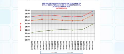La tendencia es al alza, según registros del MEM. (Foto: Captura de pantalla)