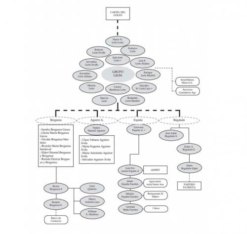 Vista de un esquema de las relaciones de la familia Regalado en Petén. Fue elaborado en 2011 por InsightCrime. (Foto: Informe)