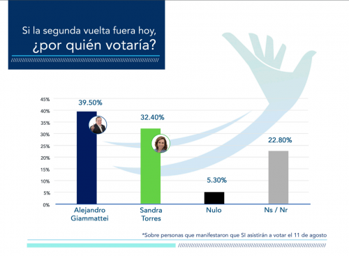 apuntan-encuestas-Torres-Giammattei-lidera-votantes-opinión-