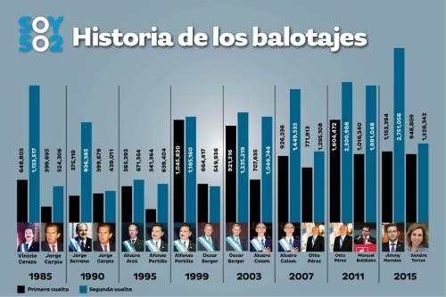 Estos son los resultados de los candidatos presidenciales desde 1985. (Imagen: Javier Miranda/Soy502)