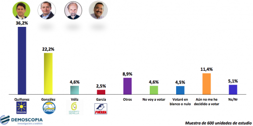 Estos son los resultados de la encuesta realizada por Demoscopia