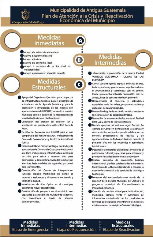 Plan de atención a la crisis y reactivación económica del municipio de Antigua Guatemala. (Cortesía Ayuntamiento)