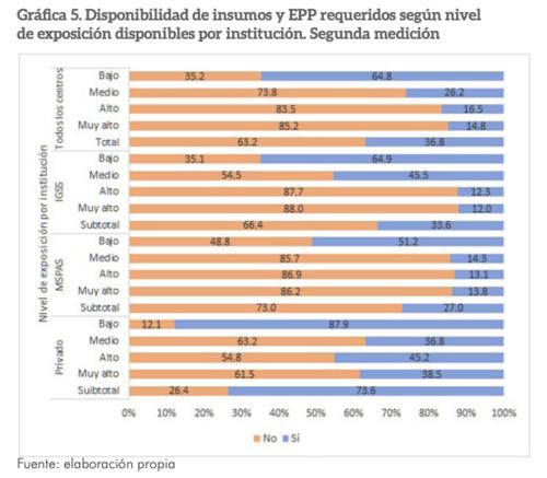 (Fuente: Encuesta de Disponibilidad de Insumos y Equipo de Protección para trabajadores de Salud frente al brote del Covid-19)