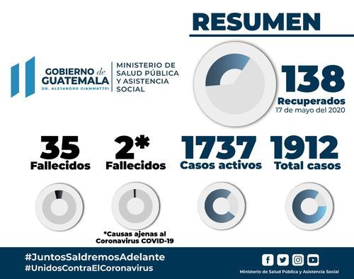 Resumen de casos. (Imagen Gobierno)