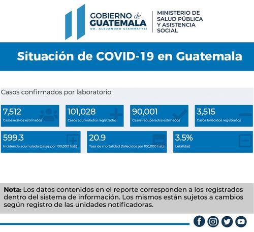(Imagen: Ministerio de Salud)