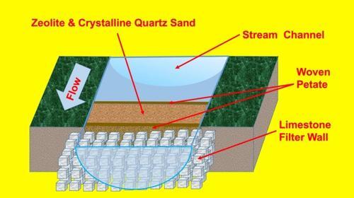 Esquema hipotético del antiguo sistema de purificación de agua en Tikal. (Foto: Scientific Reports)