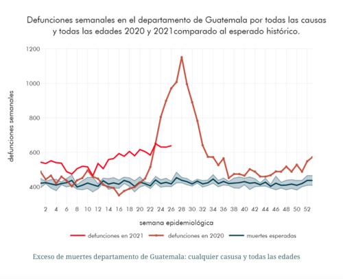 Las muertes por Covid-19 en el departamento de Guatemala llegan casi a 10 mil. (Gráfica: Labdatos)