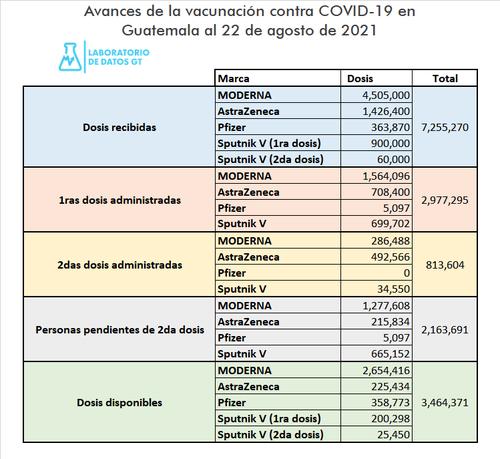 El listado de las vacunas administradas y las que faltan por ser aplicadas según la marca. (Gráfica: Labdatos)