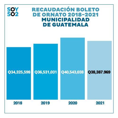 Datos proporcionados por la Unidad de Acceso a la Información de la Municipalidad de Guatemala.