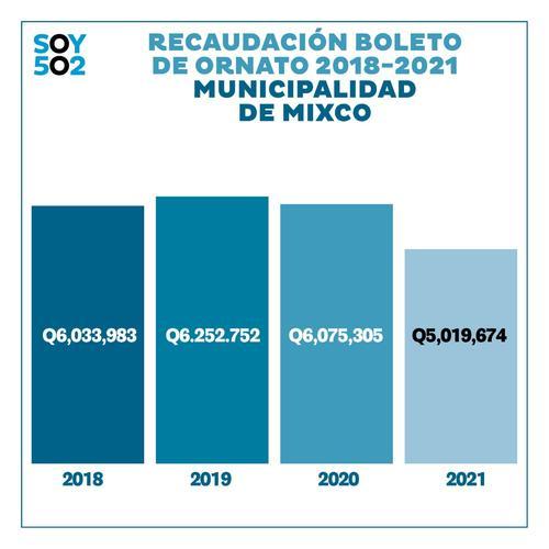 Datos proporcionados por la Unidad de Acceso a la Información de la Municipalidad de Mixco.