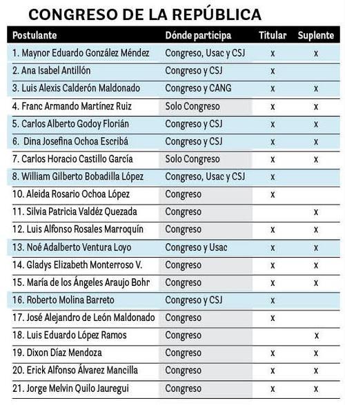 Listado de aspirantes inscritos en el Congreso de la República. (Foto: Soy502)
