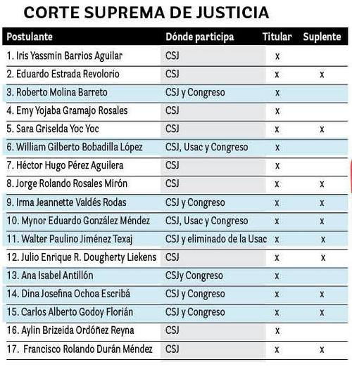 Listado de aspirantes por la CSJ. (Imagen: Soy502)