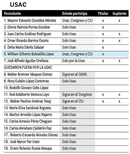 Listado de aspirantes que se inscribieron en la Usac. Los primeros 7 siguen en la competencia, el resto quedaron eliminados. (Imagen: Soy502)