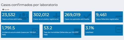 Datos obtenidos hasta el 3 de julio por las autoridades. (Gráfica: MSPAS)