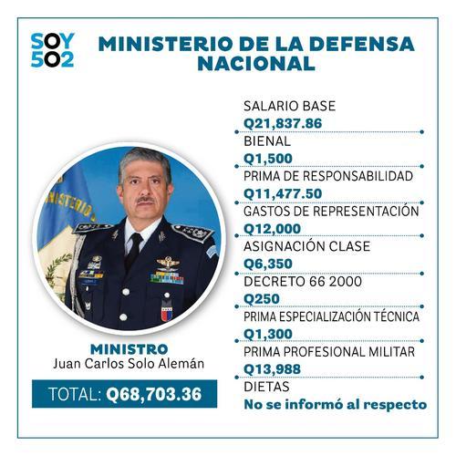 Defensa, salario ministros, cuanto gana ministro, alejandro giammattei