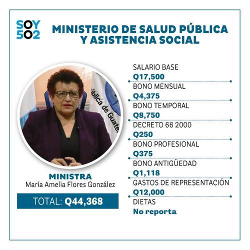 Salud, salario ministros, cuanto gana ministro, alejandro giammattei