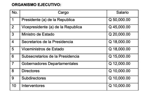 salario ministros, cuanto gana ministro, alejandro giammattei