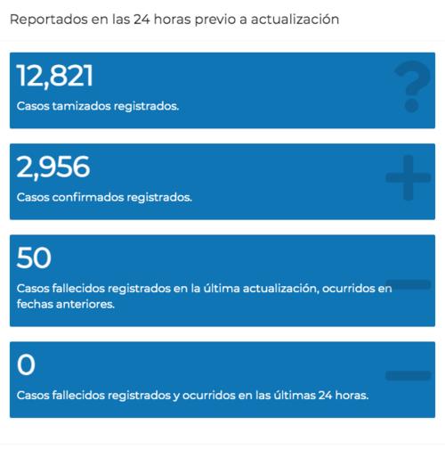 covid 19, nuevos casos covid, ministerio de salud