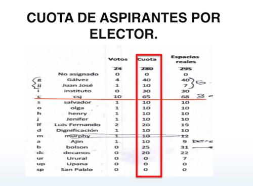 Vista del documento con 17 personas e instituciones que, según el MP, participaron en las negociaciones fuera de la ley para integrar listados de candidatos a magistrados de CSJ y Cortes de Apelaciones. (Foto: archivo)