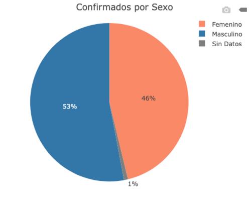 Son más hombres los que se han infectado del Covid-19. (Gráfico: MSPAS)