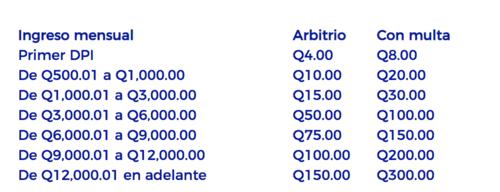 Cuotas a pagar de Boleto de Ornato en todo el país.