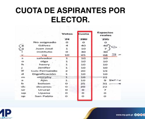 Vista del documento localizado a Gustavo Alejos y presentado por el MP en conferencia de prensa el 26 de febrero.