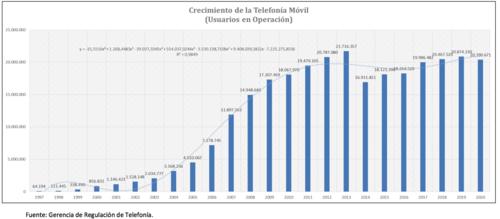 Crecimiento de la telefonía móvil en Guatemala durante los últimos años. (Foto: SIT)