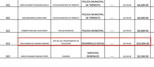 Fuente: Municipalidad de Villa Canales / Información Pública de Oficio