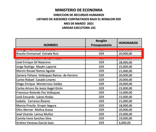 (Fuente: Acceso a la Información Pública Mineco)