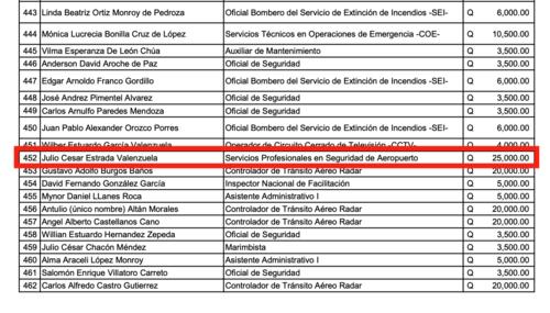 Julio César Estrada Valenzuela, planilla, ministra de educación, nepotismo, claudia ruiz