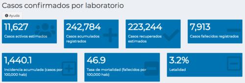 Casos, Covid-19, Guatemala, totales
